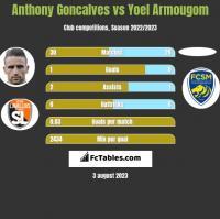 Anthony Goncalves vs Yoel Armougom h2h player stats