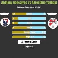 Anthony Goncalves vs Azzeddine Toufiqui h2h player stats