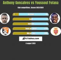 Anthony Goncalves vs Youssouf Fofana h2h player stats