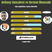 Anthony Goncalves vs Herman Moussaki h2h player stats