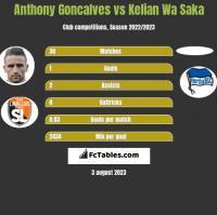 Anthony Goncalves vs Kelian Wa Saka h2h player stats