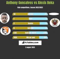 Anthony Goncalves vs Alexis Beka h2h player stats