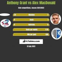 Anthony Grant vs Alex MacDonald h2h player stats