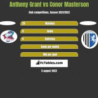 Anthony Grant vs Conor Masterson h2h player stats