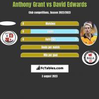 Anthony Grant vs David Edwards h2h player stats