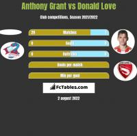 Anthony Grant vs Donald Love h2h player stats