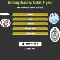 Anthony Grant vs Ezekiel Fryers h2h player stats