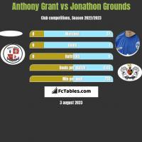 Anthony Grant vs Jonathon Grounds h2h player stats