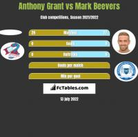 Anthony Grant vs Mark Beevers h2h player stats