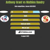 Anthony Grant vs Mathieu Baudry h2h player stats