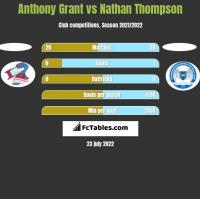 Anthony Grant vs Nathan Thompson h2h player stats
