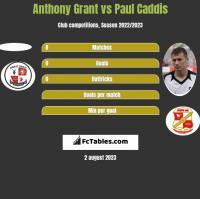 Anthony Grant vs Paul Caddis h2h player stats