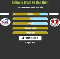 Anthony Grant vs Rob Hunt h2h player stats