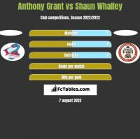 Anthony Grant vs Shaun Whalley h2h player stats