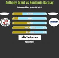 Anthony Grant vs Benjamin Barclay h2h player stats