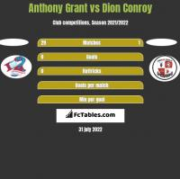 Anthony Grant vs Dion Conroy h2h player stats