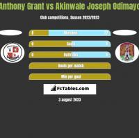 Anthony Grant vs Akinwale Joseph Odimayo h2h player stats