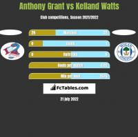 Anthony Grant vs Kelland Watts h2h player stats
