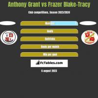 Anthony Grant vs Frazer Blake-Tracy h2h player stats