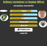 Anthony Izuchukwu vs Bogdan Mitrea h2h player stats