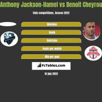 Anthony Jackson-Hamel vs Benoit Cheyrou h2h player stats