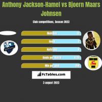 Anthony Jackson-Hamel vs Bjoern Maars Johnsen h2h player stats