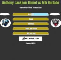 Anthony Jackson-Hamel vs Erik Hurtado h2h player stats