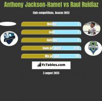Anthony Jackson-Hamel vs Raul Ruidiaz h2h player stats