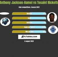 Anthony Jackson-Hamel vs Tosaint Ricketts h2h player stats