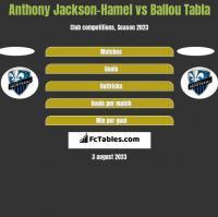 Anthony Jackson-Hamel vs Ballou Tabla h2h player stats