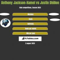 Anthony Jackson-Hamel vs Justin Dhillon h2h player stats