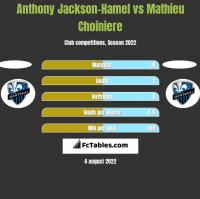 Anthony Jackson-Hamel vs Mathieu Choiniere h2h player stats