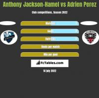 Anthony Jackson-Hamel vs Adrien Perez h2h player stats