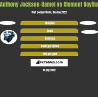 Anthony Jackson-Hamel vs Clement Bayiha h2h player stats
