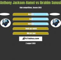 Anthony Jackson-Hamel vs Ibrahim Sunusi h2h player stats