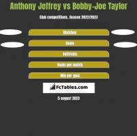 Anthony Jeffrey vs Bobby-Joe Taylor h2h player stats