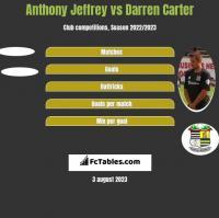 Anthony Jeffrey vs Darren Carter h2h player stats
