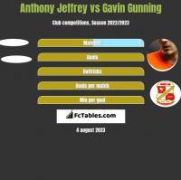 Anthony Jeffrey vs Gavin Gunning h2h player stats