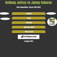 Anthony Jeffrey vs Jamey Osborne h2h player stats