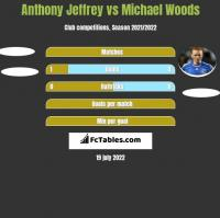 Anthony Jeffrey vs Michael Woods h2h player stats