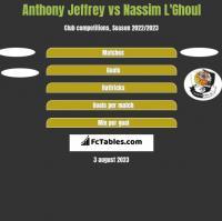 Anthony Jeffrey vs Nassim L'Ghoul h2h player stats
