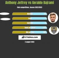 Anthony Jeffrey vs Geraldo Bajrami h2h player stats
