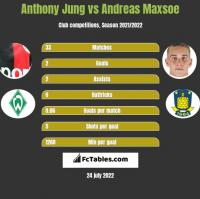 Anthony Jung vs Andreas Maxsoe h2h player stats