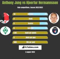 Anthony Jung vs Hjoertur Hermannsson h2h player stats