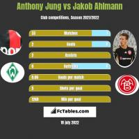 Anthony Jung vs Jakob Ahlmann h2h player stats