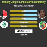 Anthony Jung vs Jens Martin Gammelby h2h player stats