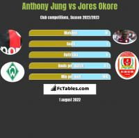 Anthony Jung vs Jores Okore h2h player stats