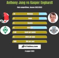 Anthony Jung vs Kasper Enghardt h2h player stats