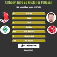 Anthony Jung vs Kristoffer Pallesen h2h player stats