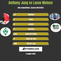 Anthony Jung vs Lasse Nielsen h2h player stats